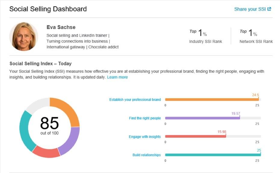 Blogindlæg om hvad LinkedIns Social Selling Index er og hvad det kan bruges til