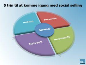 5 trin til at komme igang med social selling