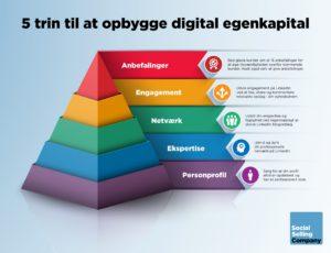 Link til blogindlæg om 5 trin til at opbygge digital egenkapital
