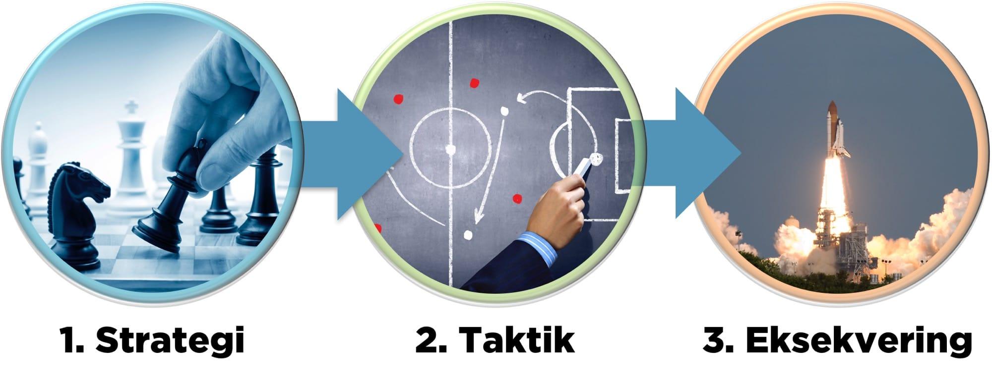 Sådan udarbejder du en plan for strategi, taktik og eksekvering når det gælder social selling