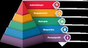 Blogindlæg om hvordan du kan opbygge din digitale egenkapital på LinkedIn