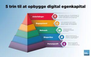 Blogindlæg om hvordan du kan opbygge digital egenkapital