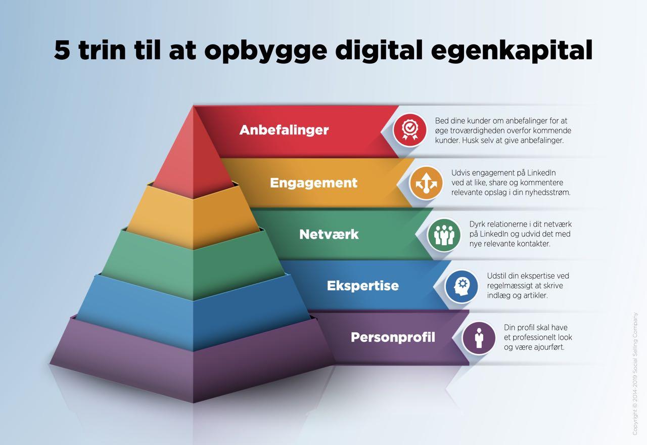 Blogindlæg om hvordan du gennem 5 trin kan opbygge digital egenkapital