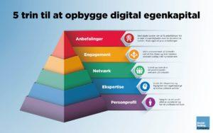 Blogindlæg om, hvordan du gennem 5 trin kan opbygge din digitale egenkapital