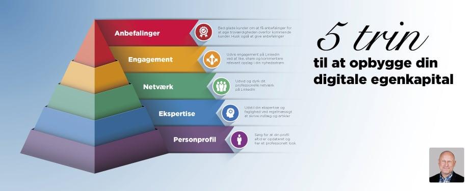 Blogindlæg om hvordan du gennem 5 trin kan opbygge din digitale egenkapital