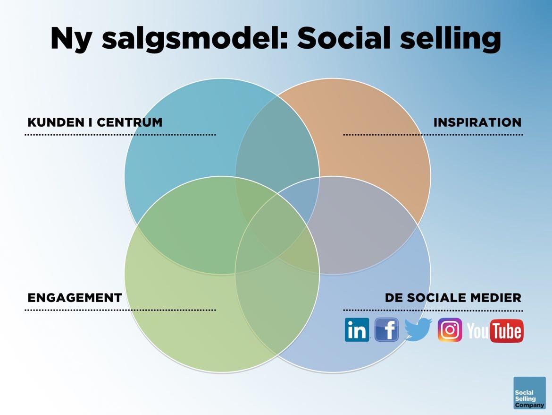 Information om den nye salgsmodel: Social selling