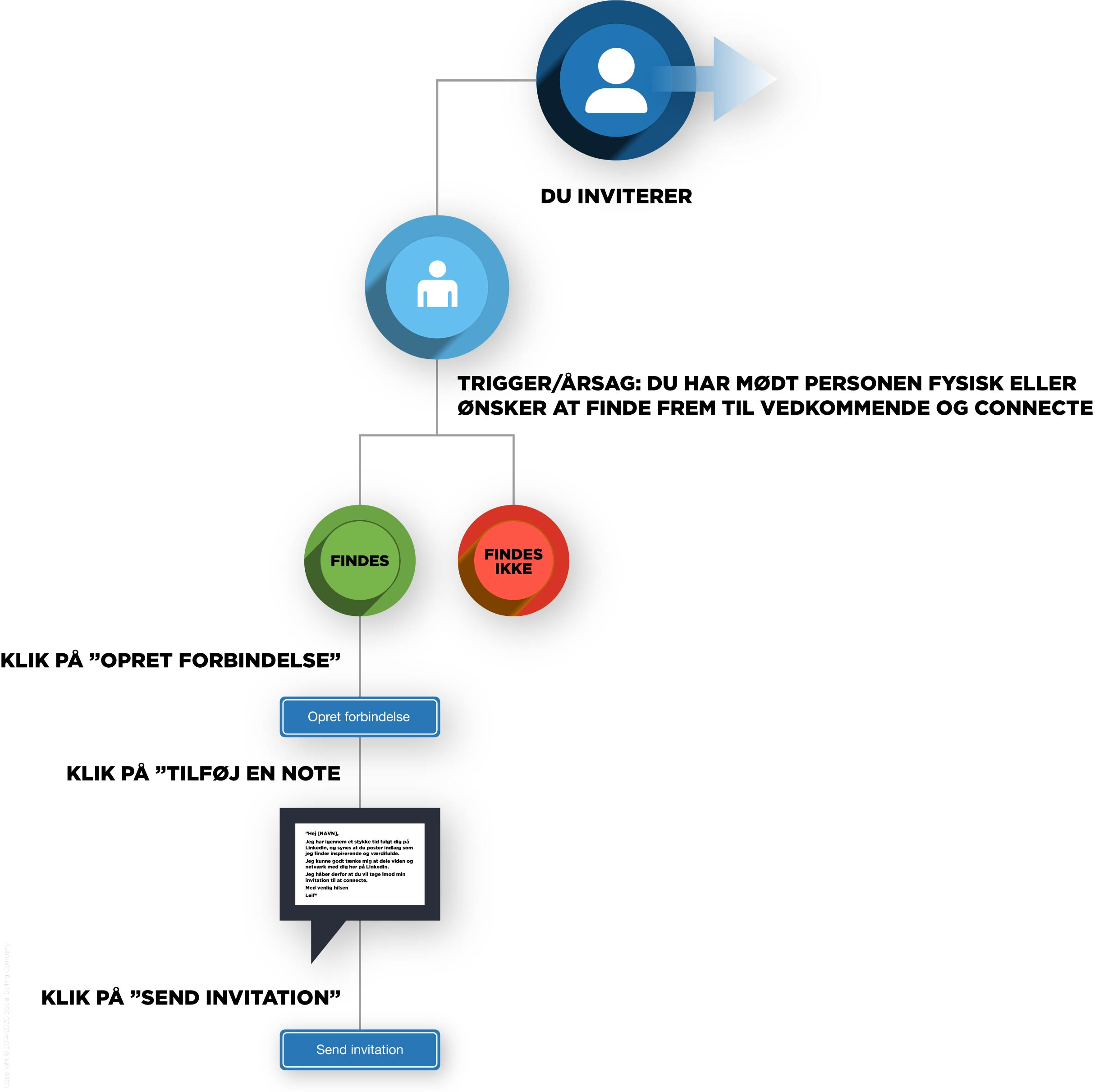 Flow chart for hvordan du sender en invitation på LinkedIn