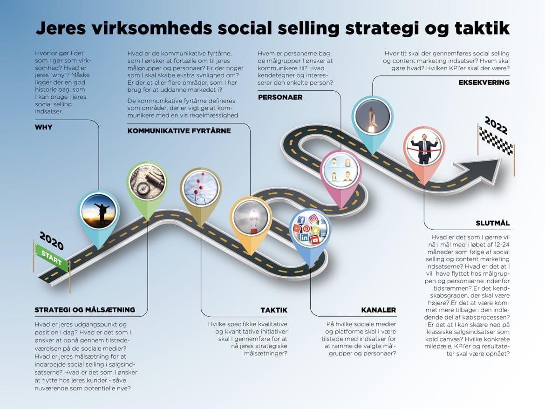 Social selling strategi og taktik model
