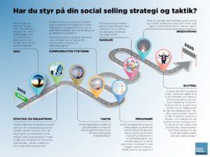 Blogindlæg om hvad er social selling metodikken for en størrelse