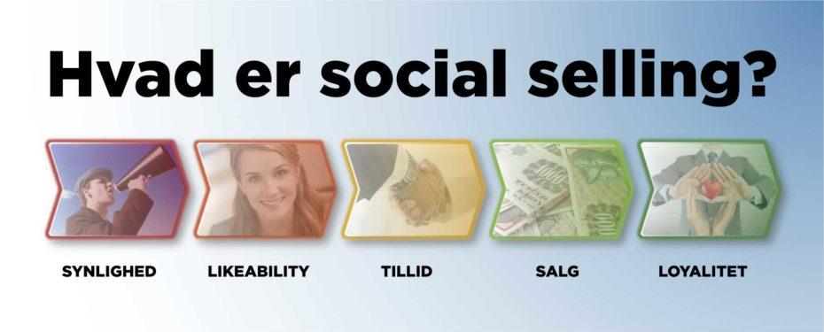 Blogindlæg om hvad social selling virker i praksis