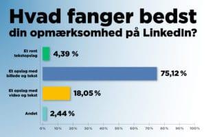 Resultatet af vores spørgeundersøgelse om hvad der bedst fanger din opmærksomhed på LinkedIn