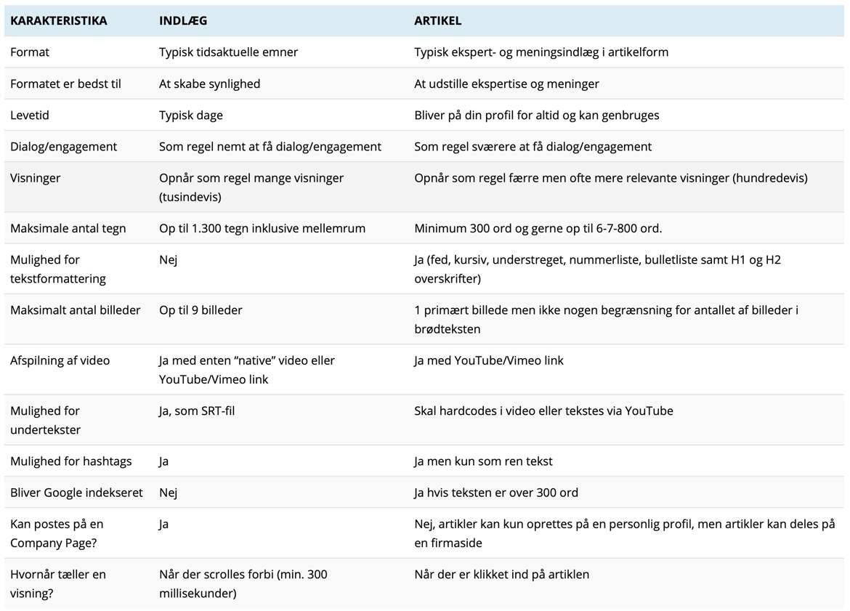 Guide til hvad forskellen er på et indlæg og en artikel på LinkedIn