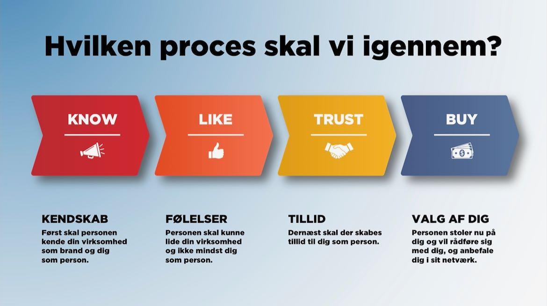 Visualisering af Know-Like-Trust-Buy modellen